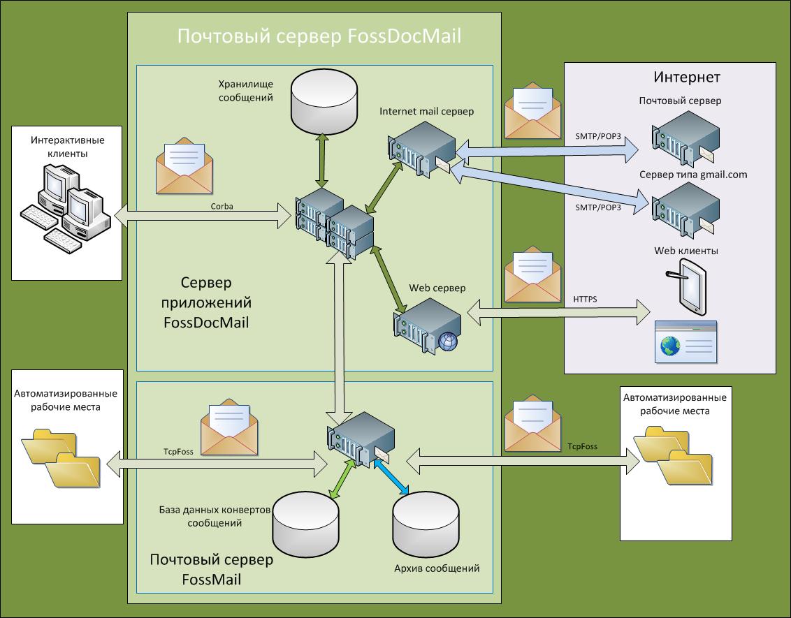 server_structure