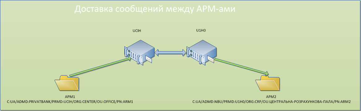Log_ARM