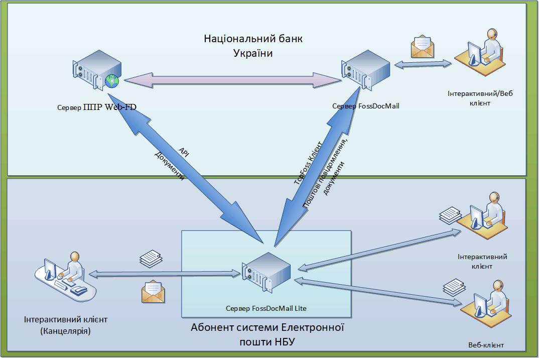 Сервер FossDocMailLite